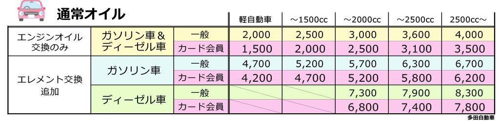 オイル交換 多田自動車工業 車検・整備